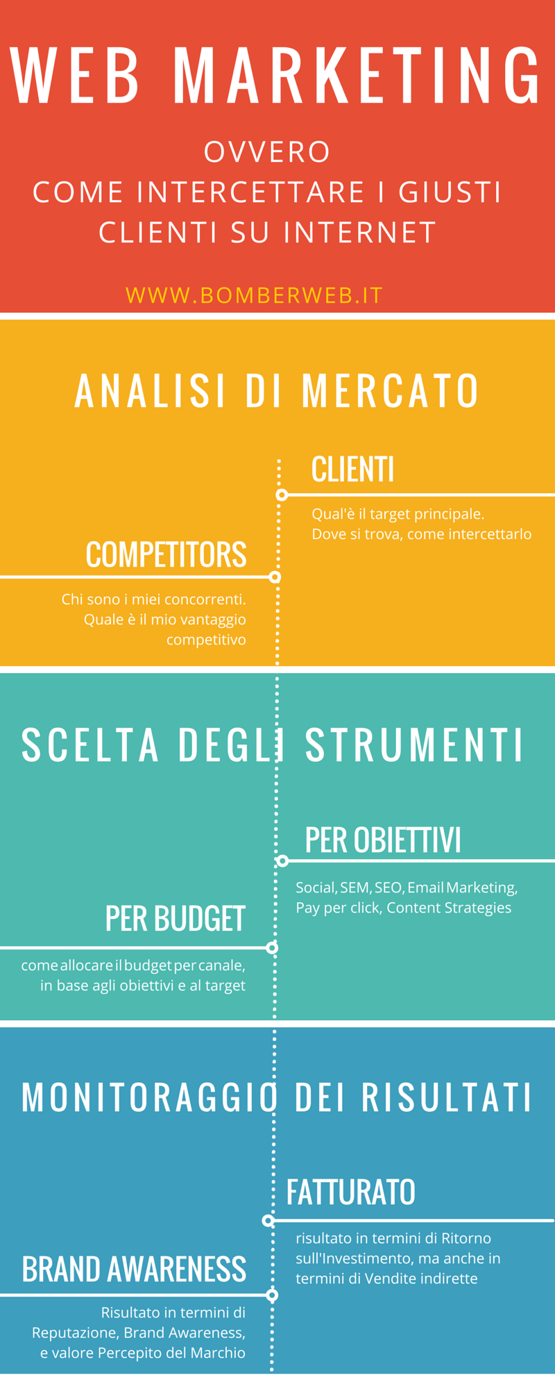 web marketing grosseto